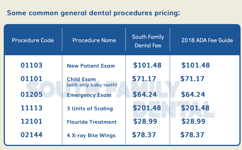 South Family Dental Fees Table