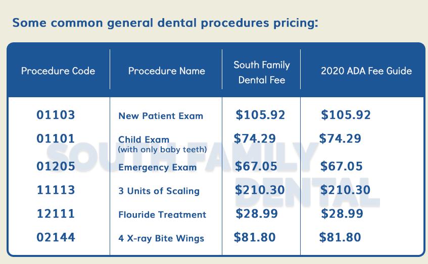 South Family Dental 2020 Dental Fee Guide
